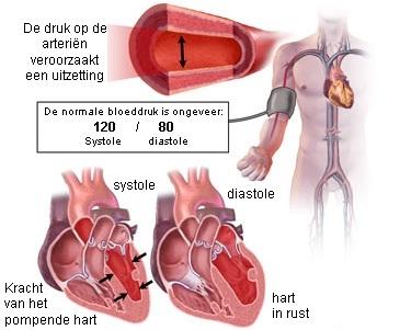 gevolgen hoge bloeddruk